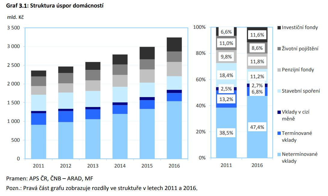 Češi mají většinu úspor ve finančních produktech, zlato a stříbro vlastní jen okrajově. To se ovšem začíná měnit.