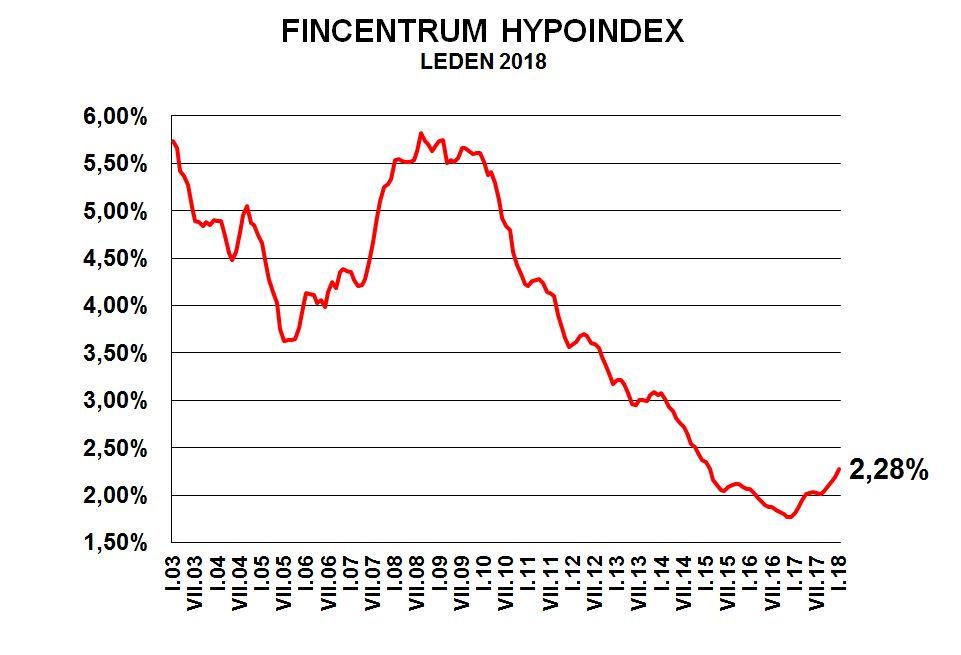 Hypotéky zdražily a zájem klesá. Konec realitního boomu a začátek nového.